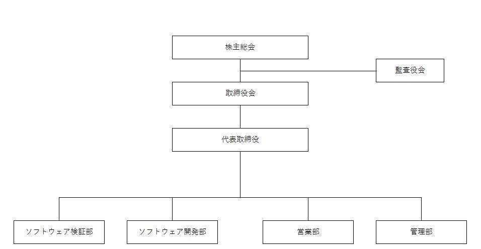 DODA 製造プロセス開発・工法開発(食品・香料・飼料)の -